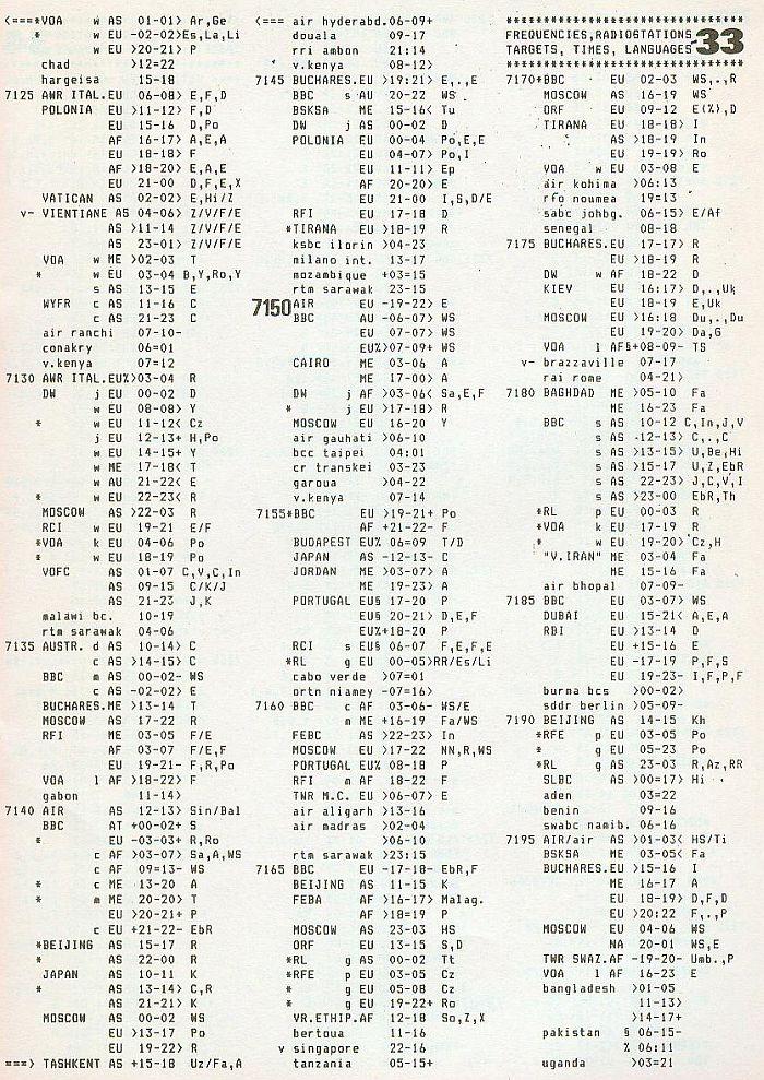 ILG History 7125 khz