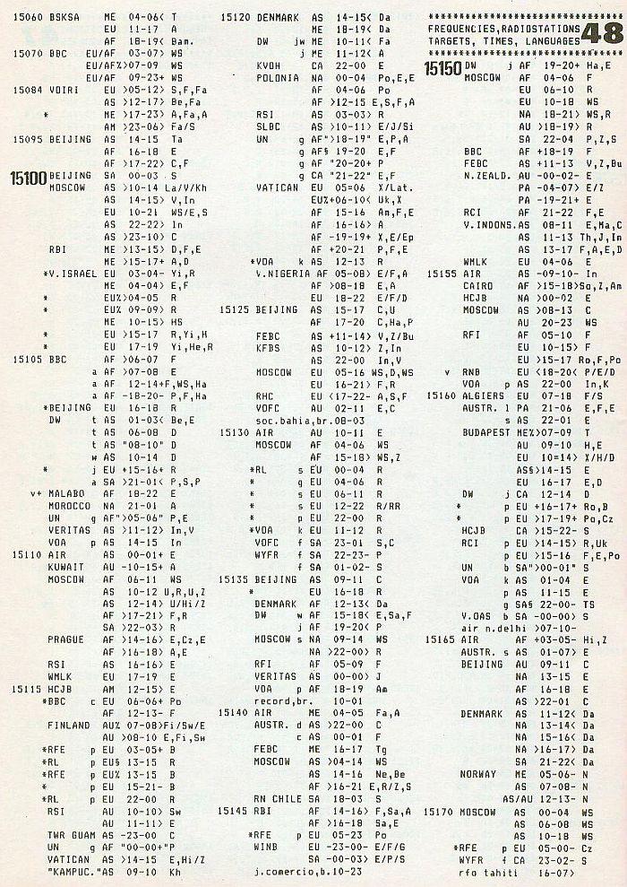 ILG History 15060 khz